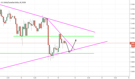 USDCAD: USDCAD Short and long