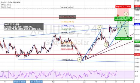 XAUUSD: GOLD/USD : Short positions - Ratio ( 1 : 1.91 )