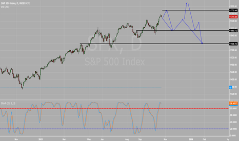 SPX: SP500 short opportunities