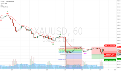 XAUUSD: XAUUSD Still going short? Let's see Fibo Swing