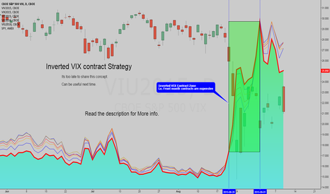 VIU2015: Inverted VIX Contract Strategy