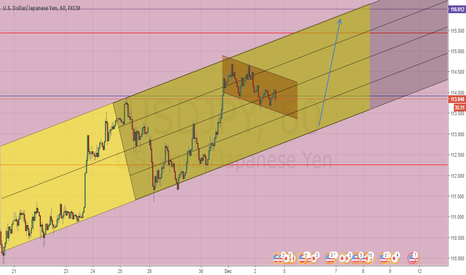 USDJPY: USDJPY Double Channel Detected