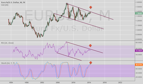 EURUSD: it is summer , short is needed