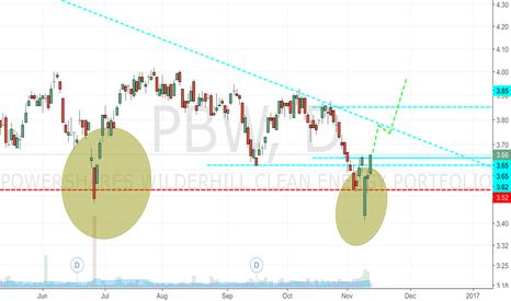 PBW: Testing