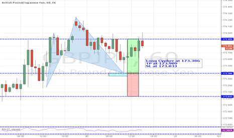 GBPJPY: Trade 03-Long Cypher