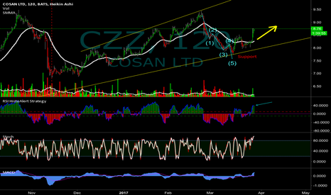 CZZ: JUST HIT SUPPORT - I GO LONG TILL THIS FRIDAY
