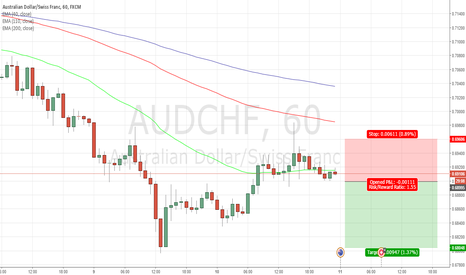 AUDCHF: SHORT ON AUDCHF