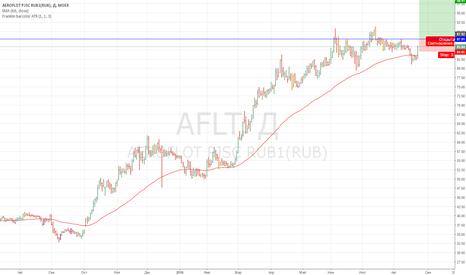AFLT: Аэрофлот продолжение восходящего тренда