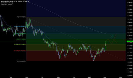 AUDUSD: AUDUSD is a Wait-and-See...