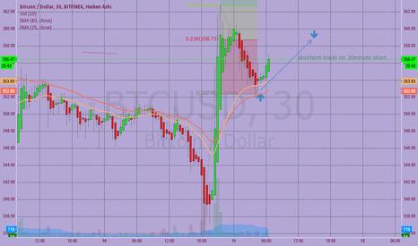 BTCUSD: shorterm trade 30 min Chart BTC