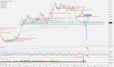 XAUUSD: Recovery Time?