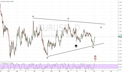 EURUSD: Last leg of a very large triangle ??