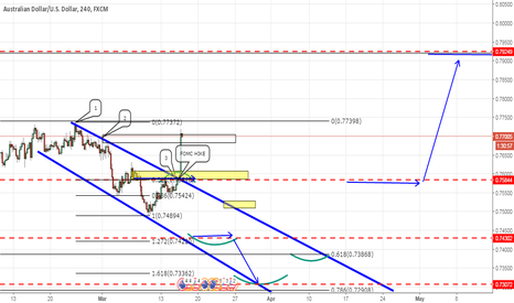 AUDUSD: GOLD posted high AU could find some ceiling @ 0.7924