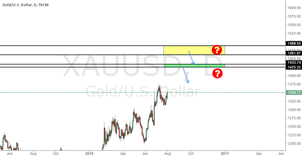 Will Gold face resistance from here?