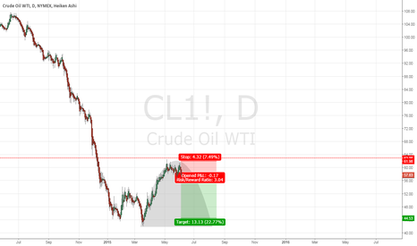 CL1!: Crude Oil Parabolic shape suggests short opportunity