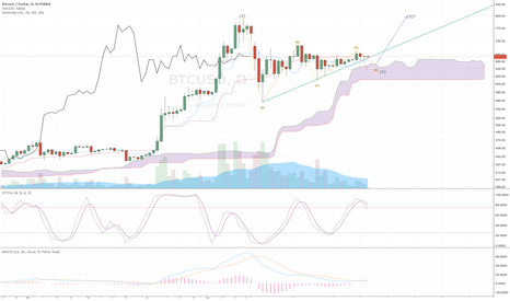BTCUSD: BTCUSD: Wave 4 Contracting Triangle Status