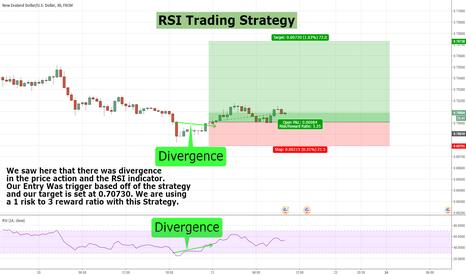 NZDUSD: RSI Trading Strategy Idea-NZDUSD