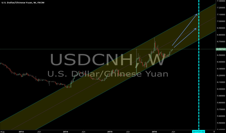 USDCNH: will china bailout cronys ?