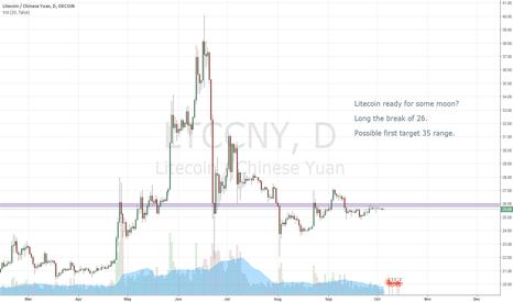 LTCCNY: Litecoin ready for moon?