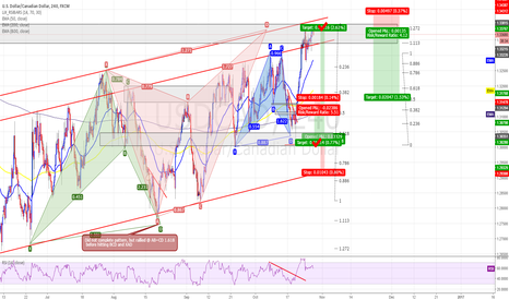 USDCAD: USDCAD - Butterfly - 4HR - Short