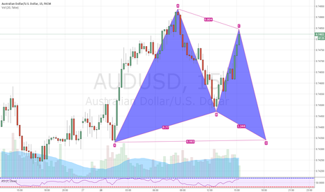 AUDUSD: AUDUSD bullish gartley 15 min