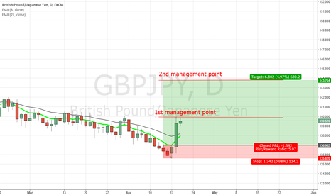 GBPJPY: GBPJPY 1st management point reached 2:1 ROI