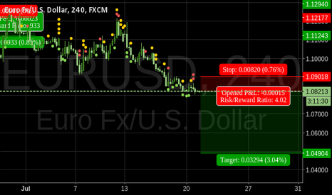 EURUSD: Price forecast for EURUSD 1.049042