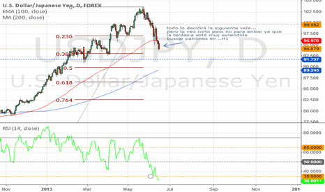 USDJPY: decide what the next candle