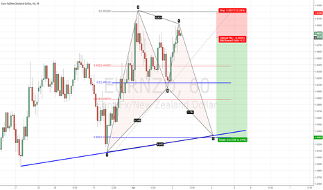 EURNZD: EURNZD Possible Bat