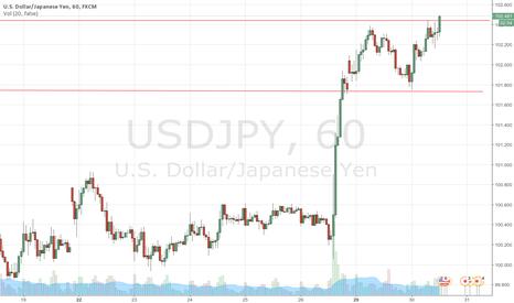 USDJPY: going up?