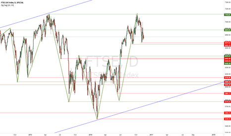 FTSE: FTSE Long-Term Forecast