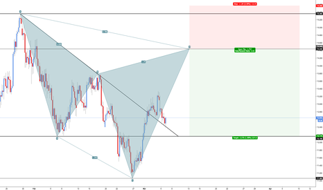 CHFJPY: CHF/JPY - Bearish Cypher