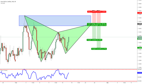 EURUSD: EURUSD 4HR GARTLEY SHORT