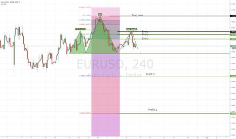EURUSD: EURUSD Short H & S