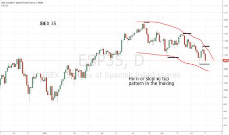 ESP35: European stocks on verge of decline?