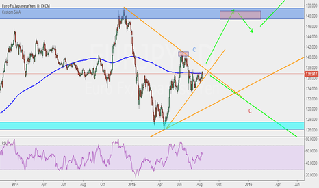 EURJPY: waiting for possibilities