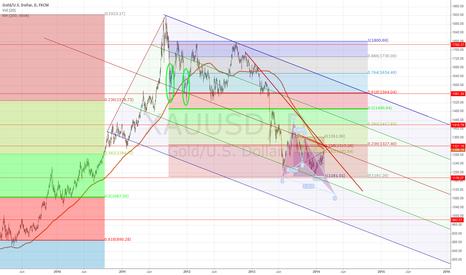 XAUUSD: Gold Bulls Target 1530/1560.