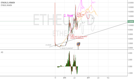 ETHEUR: Ethereum  fear lost, but what could happen next?