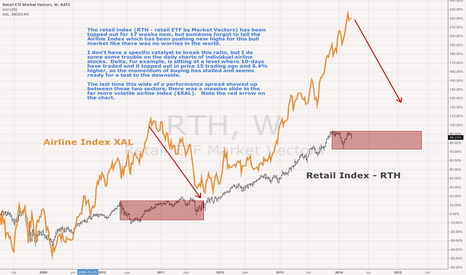 RTH: Airlines Extended $XAL - Ripe for a fall relative to RTH Retail