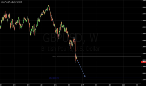 GBPUSD: Going to 161.8% fib extension ? ??