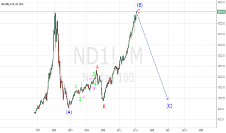 ND1!: Nasdaq 100 - A significant downtrend ahead? - Elliot Wave