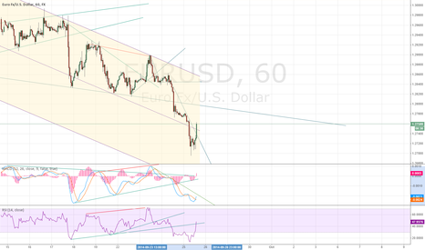 EURUSD: stopped out