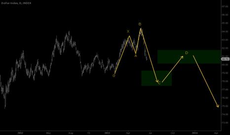 DXY: bearish 5-0 pattern