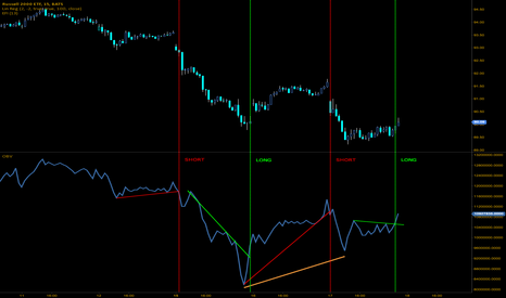 IWM: Day trading IWM using OBV