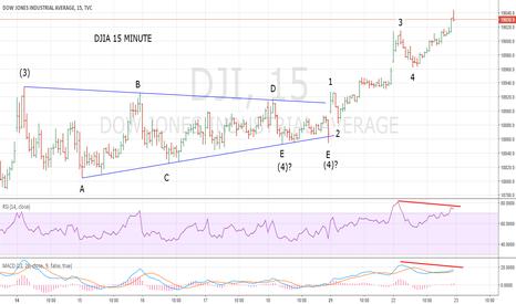 DJI: DJIA In Final Rally Stage