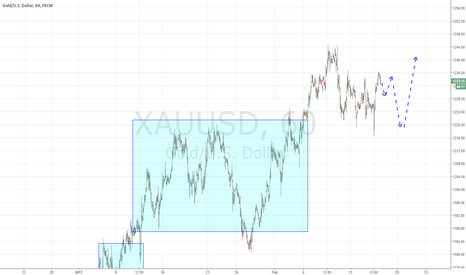 XAUUSD: Gold have made range