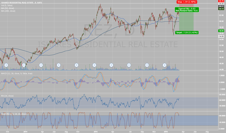 REZ: Time to short residential REITs?