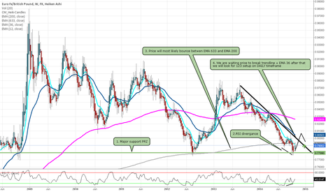 EURGBP: EUR/GBP Prepare for long