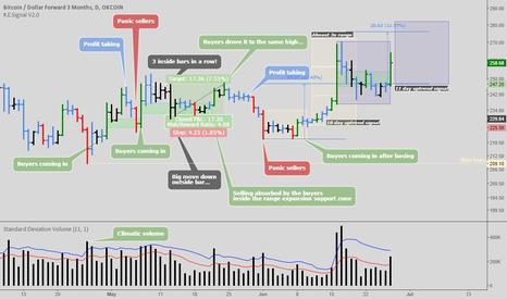BTCUSD3M: BTCUSD: Tim Westian supply and demand logic and new indicator
