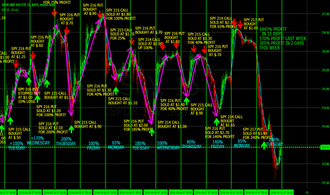 SPY: 305% PROFIT SWING TRADING THE S&P 500 in 2 DAYS